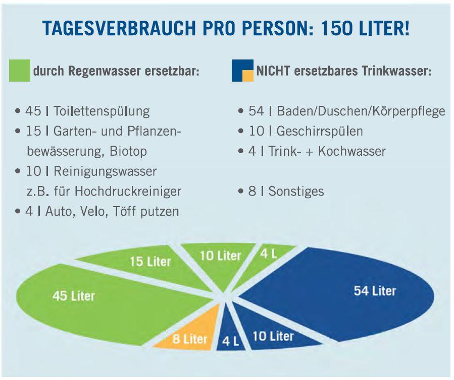 Bevorzugt Regenwasser nutzen & speichern - Ripalgo AG IT61